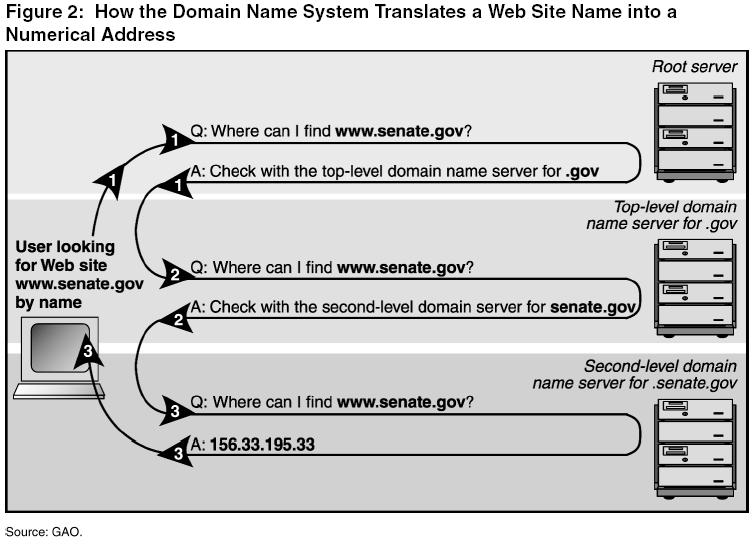 Cybertelecom :: DNS